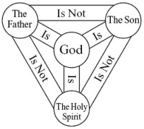 A diagram of the ancient, orthodox, Christian conception of the Holy Trinity